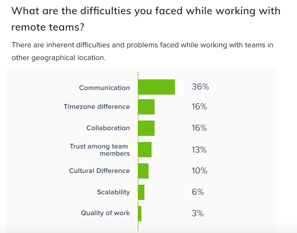 Difficulties faced while working with remote teams