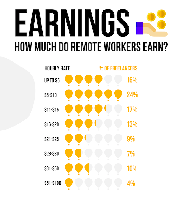 Your Guide To The Remote Work Salaries [INFOGRAPHIC]