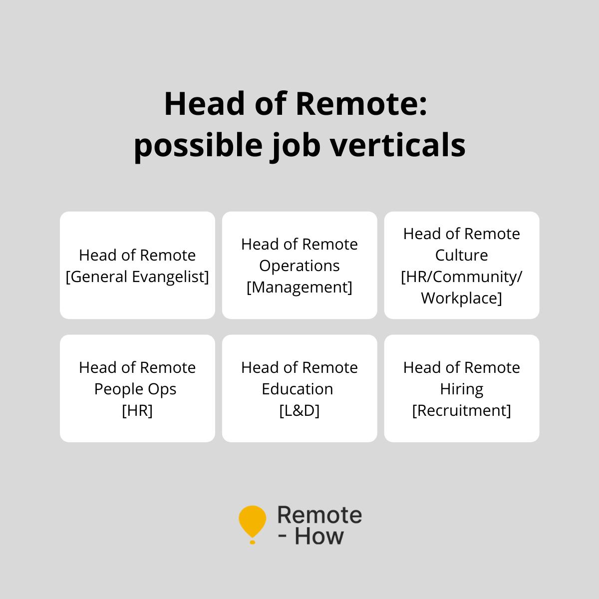 Head of Remote Verticals